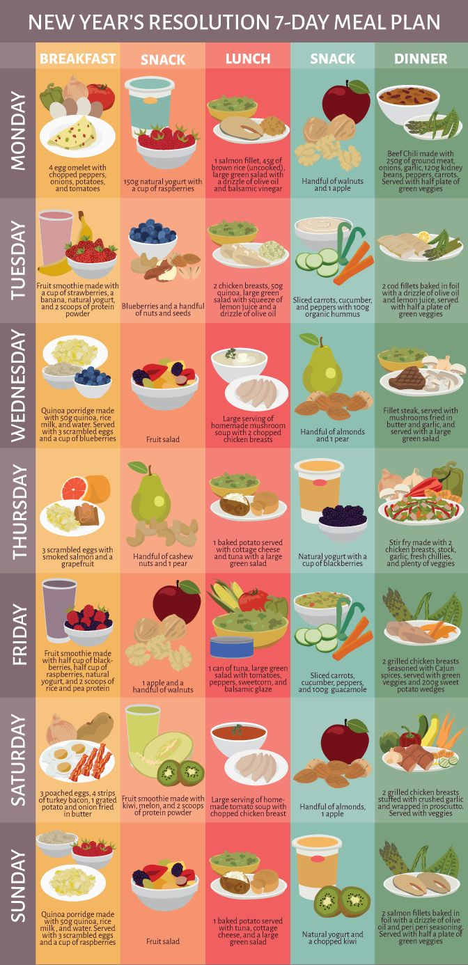 Diet Plan To Lose Weight Healthy Seven Day Meal
