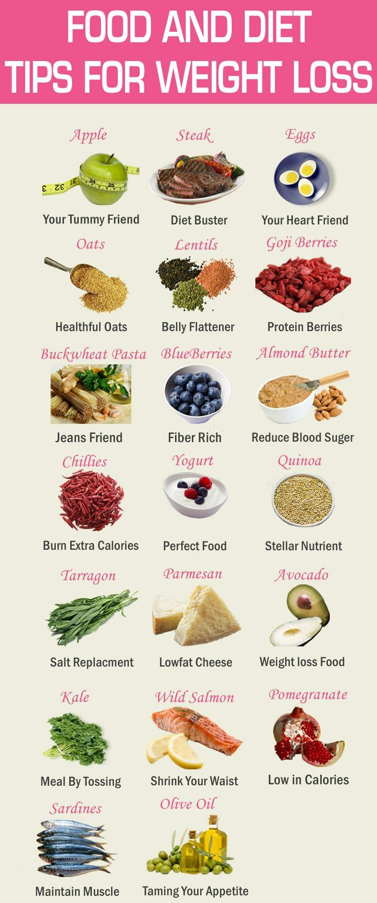 Diet Plan To Lose Weight Fast : Best Weight Loss Foods - Visit www ...