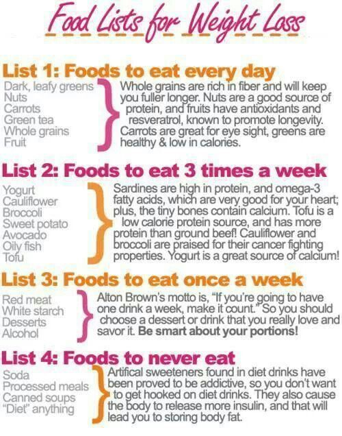 Diet Plan To Lose Weight Fast : Lose Weight IN A Healthy