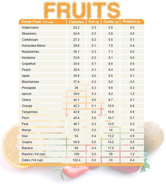 Diet plan to lose weight fruit chart comparing calories fat diet plan to lose weight ccuart Images