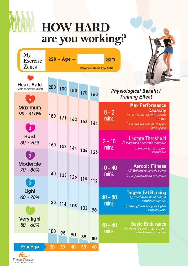 Workouts Heart Rate Chart For Healthy Exercise Healthy